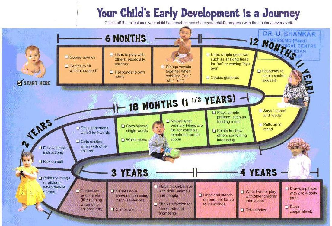 Milestones Chart For Indian Babies – Baby Development Chart