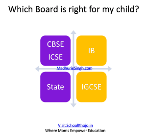 CBSE ICSE IB IGCSE STATE – How to Choose Right School Board in Pune