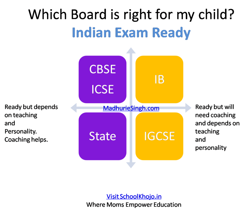 Indian Exam Ready - Madhurie Singh