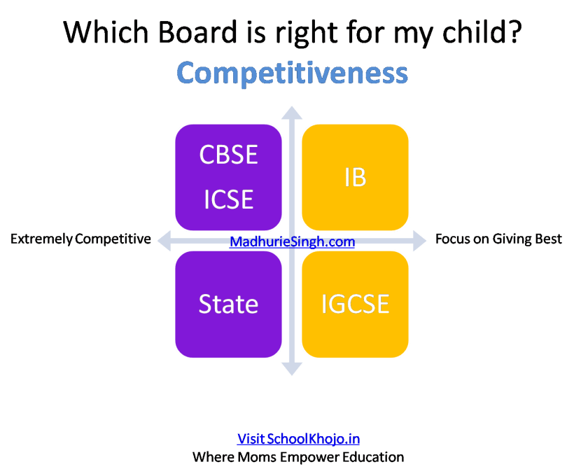 Competitiveness - Madhurie Singh