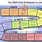 Milestones Chart For Indian Babies